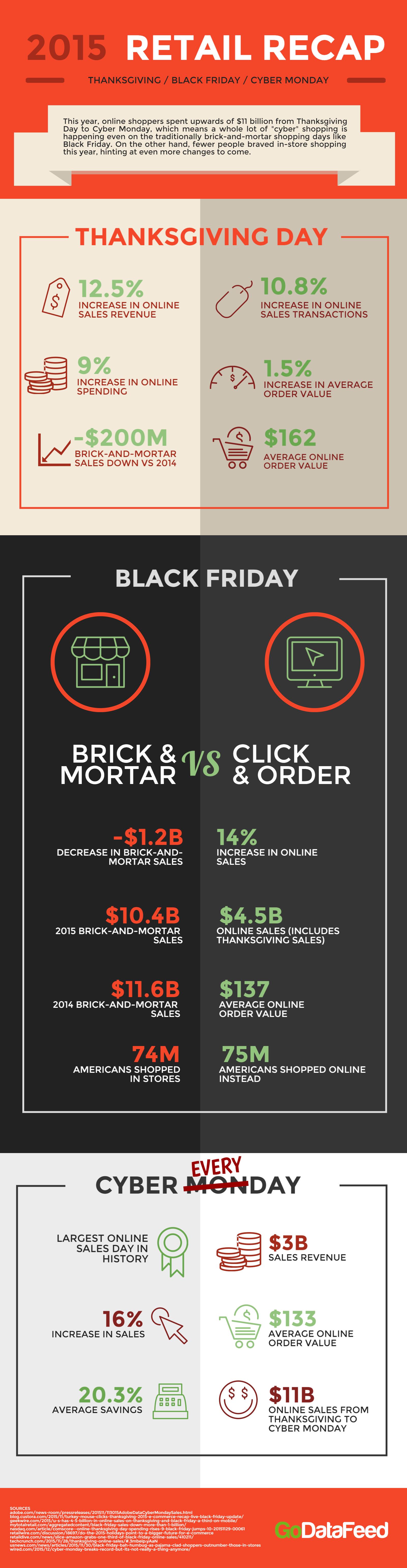 2015 Retail Recap Black Friday Cyber Monday Web